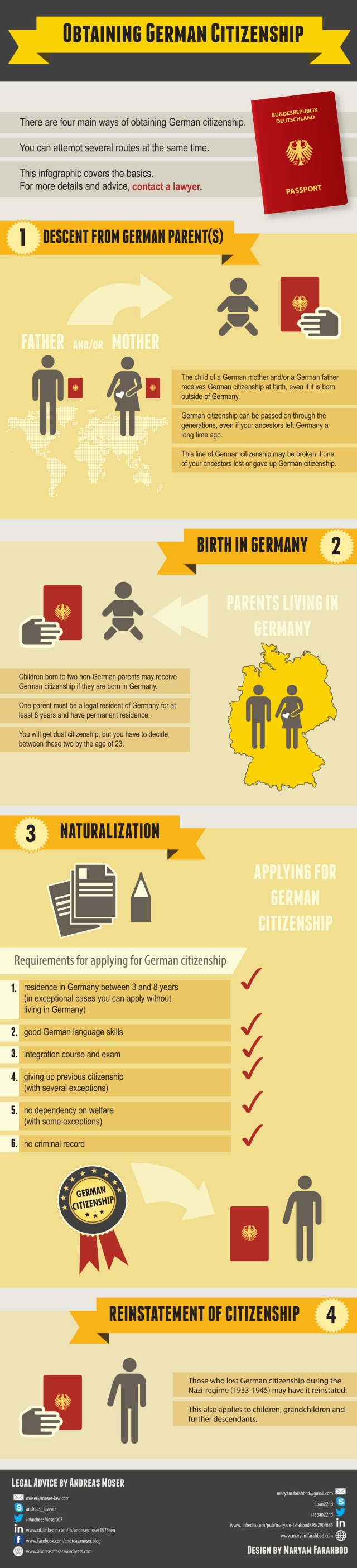 Infographic German Citizenship