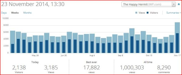 1 million views of my blog