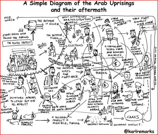 diagram Arab Spring