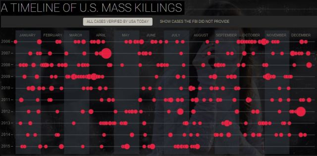 mass killings USA today