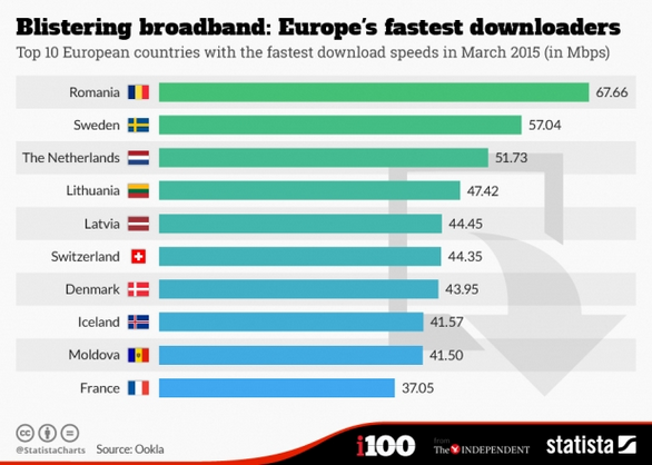 broadband-speed-europe