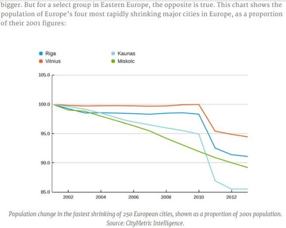 Eastern Europe shrinking cities