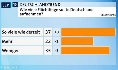 German refugee poll
