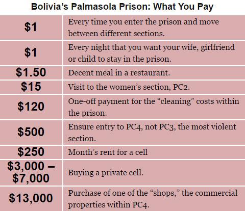 carcel Palmasola prices